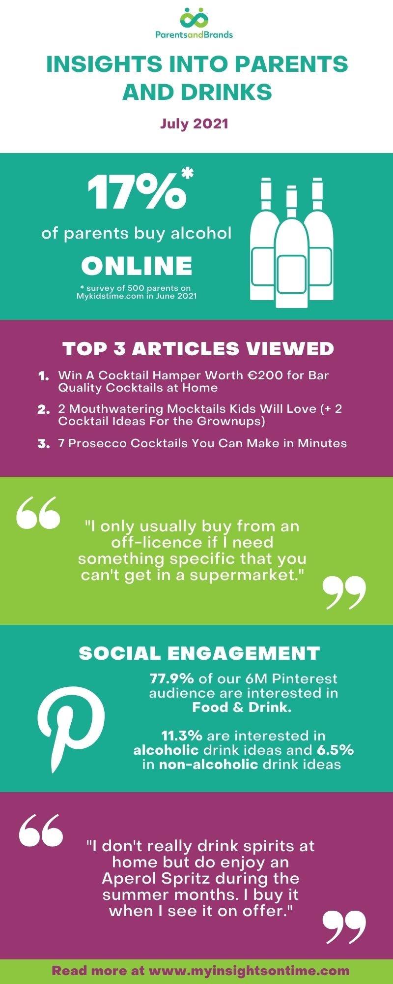 Drinks Infographic